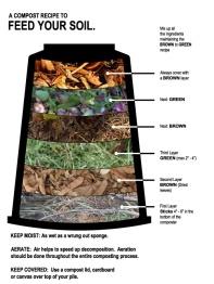 learn compost recipe