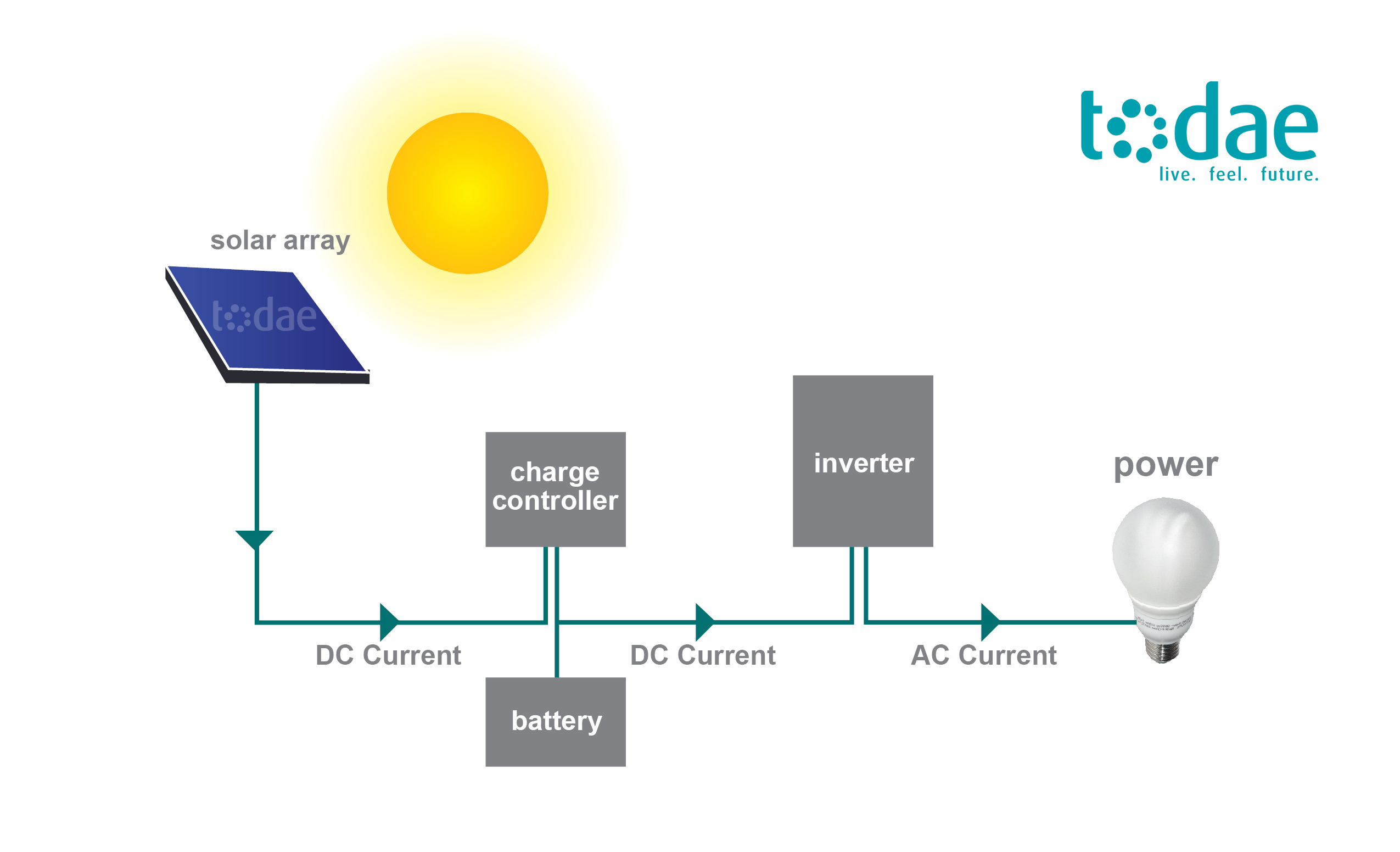 Solar Power System Design Home Solar Power System Design