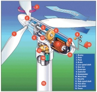 Wind Mill Operation