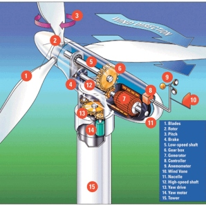 Wind Mill Operation