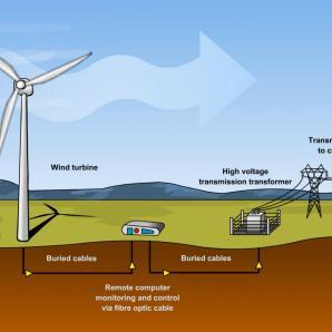 windfarm operation