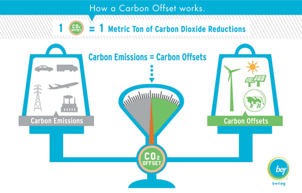 Carbon-offsets