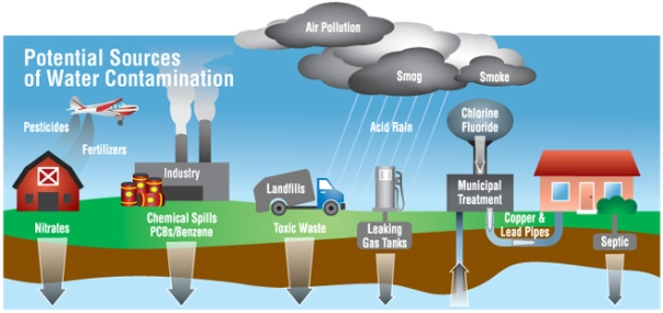 potential-sources-of-water-contamination
